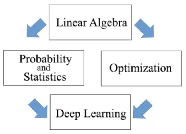 Matrix Methods in Data Analysis, Signal Processing, and Machine Learning